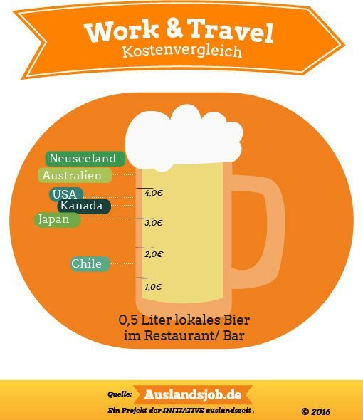 Infografik: Bierkosten in Work and Travel Ländern