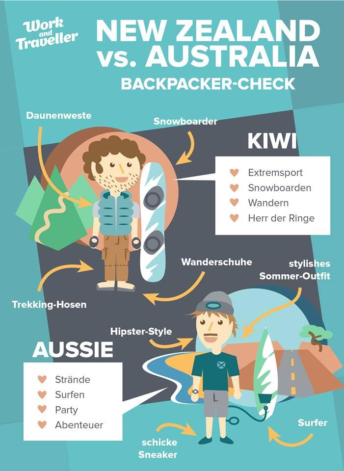 vergleich-aussie-kiwi