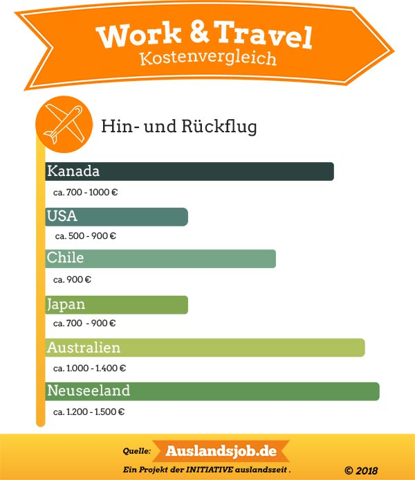 Flugkosten für Work and Travel Länder im Diagramm