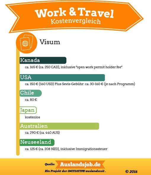 Working-Holiday-Visa Kosten im Vergleich (Diagramm)