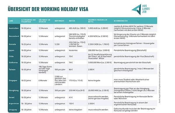 Tabelle: Alle Working Holiday Länder im Vergleich